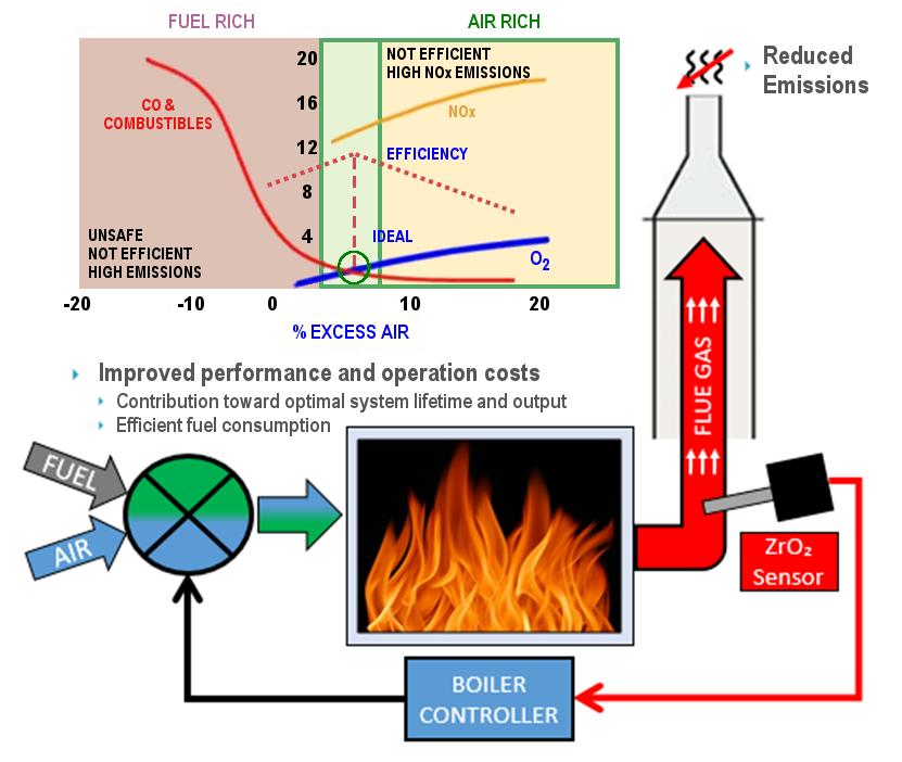 Boiler Combustion Efficiency