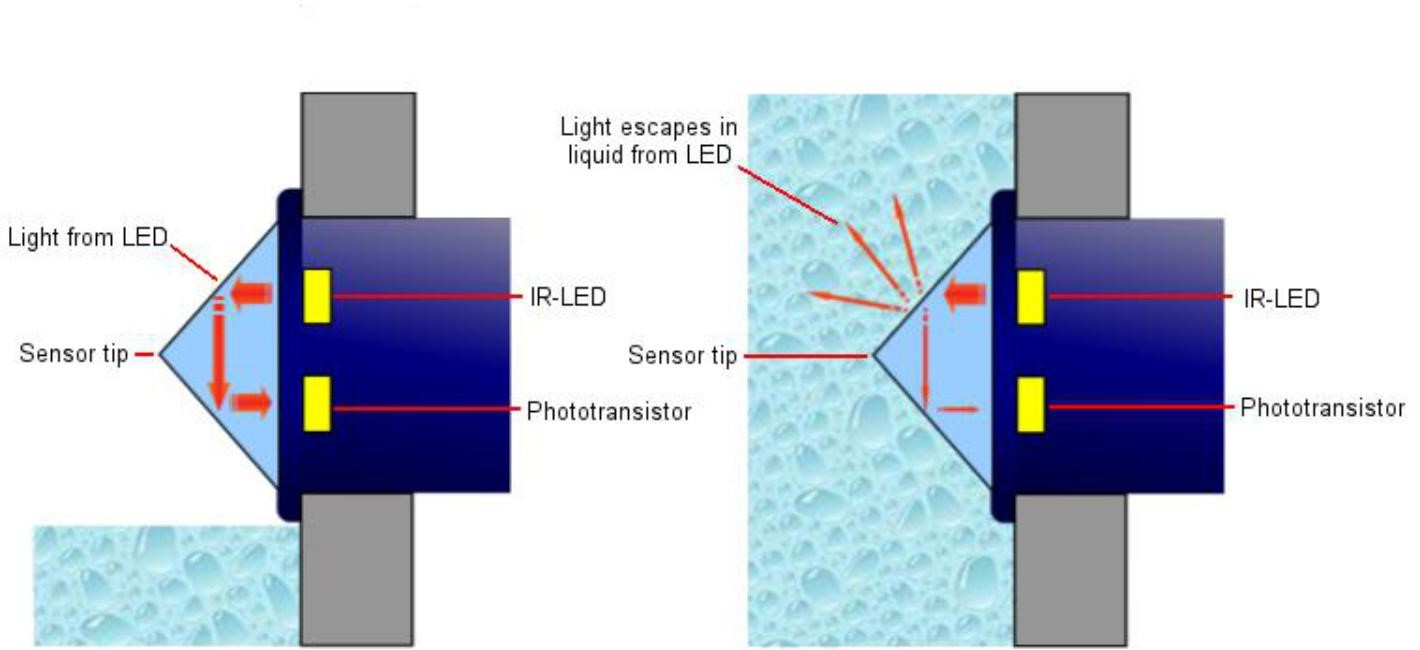 Liquid Level Sensor Working