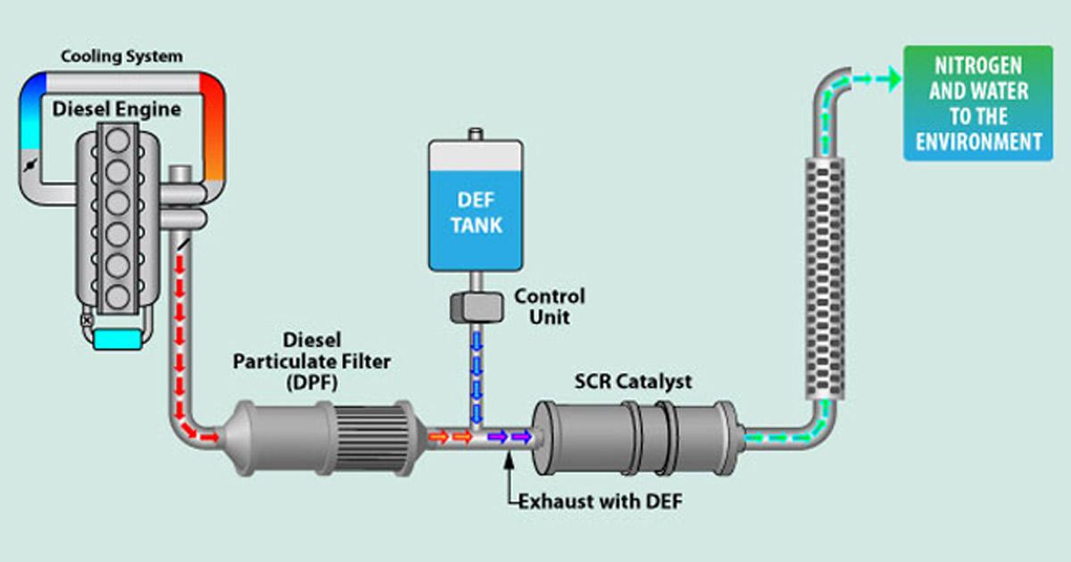SCR Emissions System